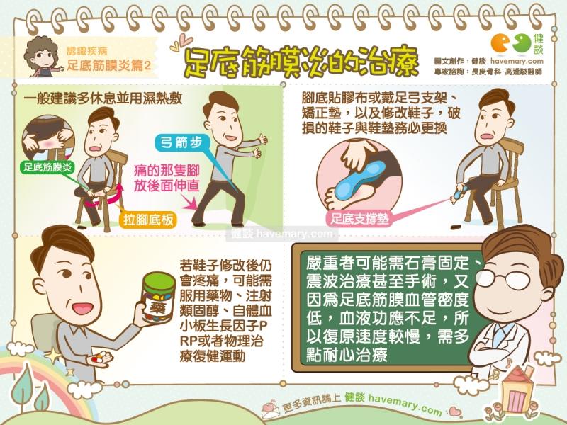 [漫漫健康]足底筋膜炎的治療|認識疾病足底筋膜炎篇2|健談...