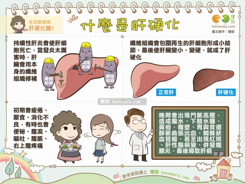 [漫漫健康]1.什麼是肝硬化2.肝硬化的病因|全民愛健康肝硬...