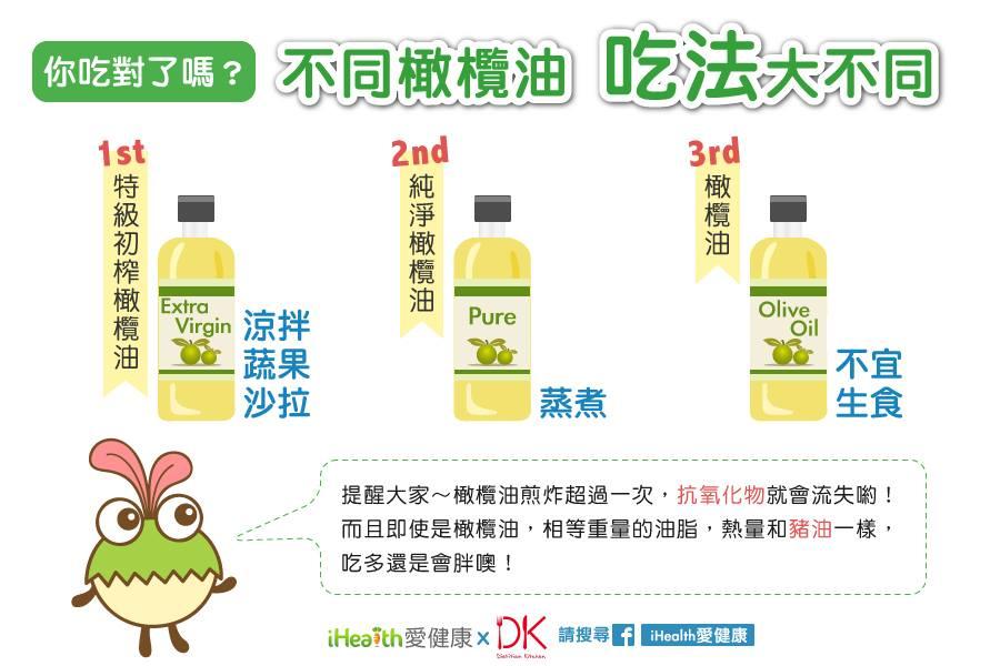 橄欖油你吃對選對了嗎?錯誤用法讓抗氧化物全部消失...