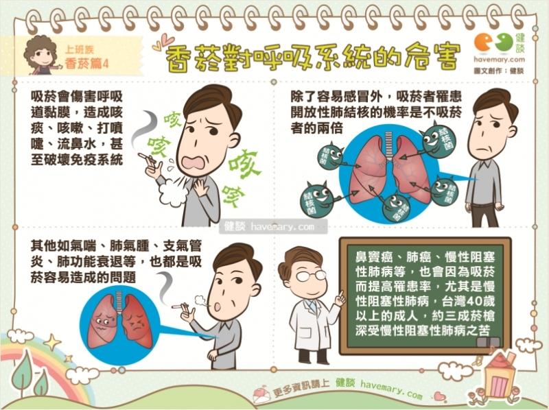 [漫漫健康]香菸對呼吸系統的危害|上班族香菸篇4|健談...