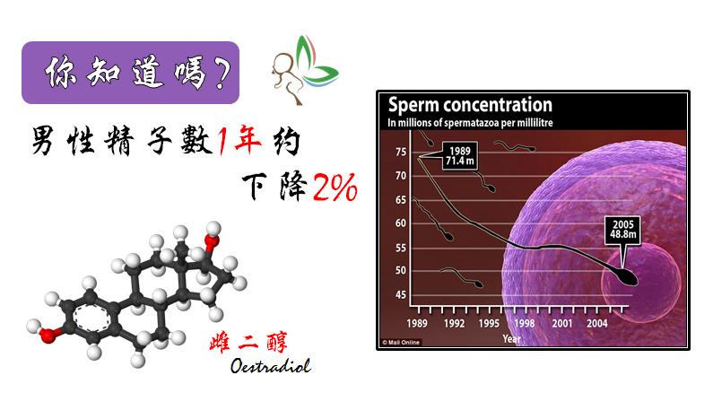 到底是甚麼原因讓男性精子數驟降?...