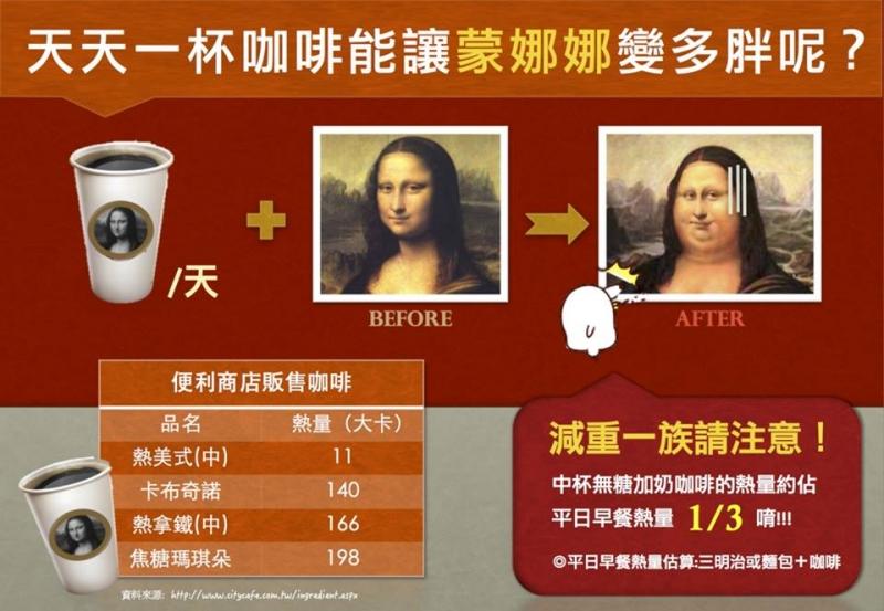 給正在減肥中的你:天天一杯咖啡,究竟能讓蒙娜娜變多胖呢?...