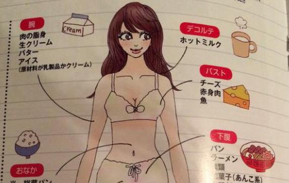 """吃什麼食物,就胖什麼部位!來自日本的""""節食圖""""想減肥的人一定..."""