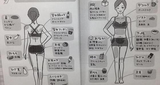 超實用!日本[NG食物圖]讓你想瘦哪,就瘦哪!不想減錯地方的...