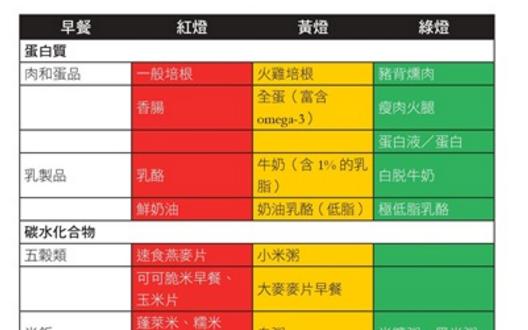 低GI飲食「紅黃綠」燈三區完全攻略!醫生教你放心一天吃六餐,...