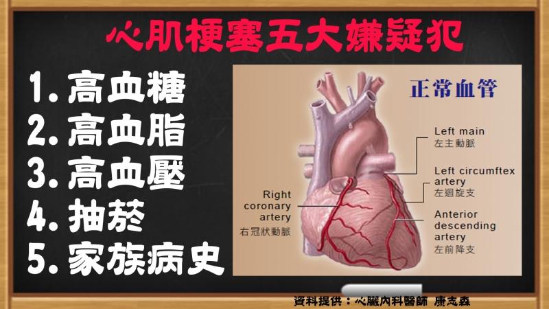 健檢居然沒辦法看出有沒有心臟病?!4招教你自我檢測心臟病,有...