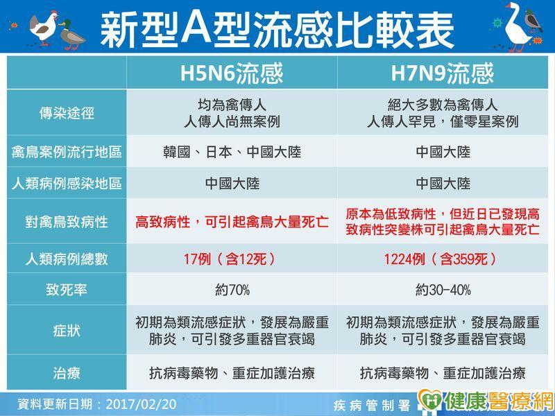 首例H7N9境外移入恐為新基因型!...
