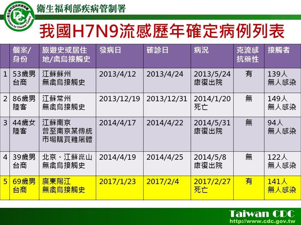 首例台人染H7N9死亡境外移入台商昨病逝...