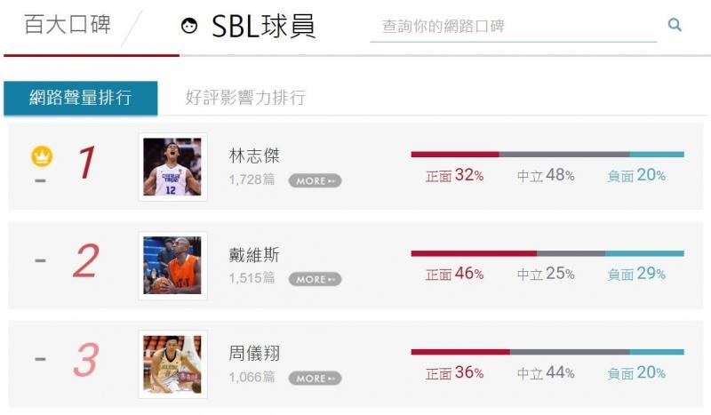 【百大口碑】網友熱議SBL經典的籃球明星出爐!...
